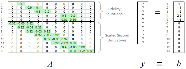 All 13 Fidelity Equations and Scaled Second Derivatives