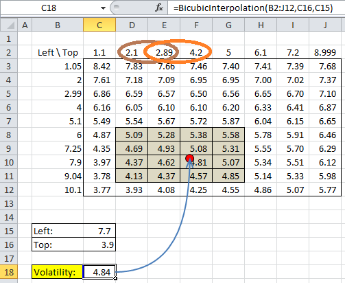Excel Bicubic Interpolation with Uneven Grid Spacing