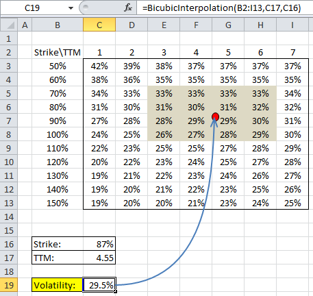 Excel Bicubic Interpolation Vol Surface with Highlighting