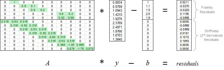 Calculating Residuals