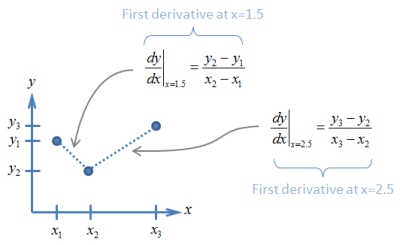 First Derivatives Occur Between the Points