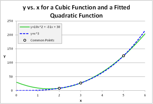 Plot y vs x Cubic and Quadratic Functions