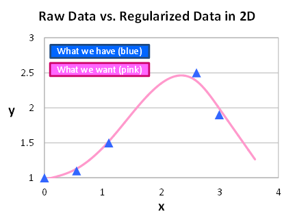 Raw Data vs. Regularized Data