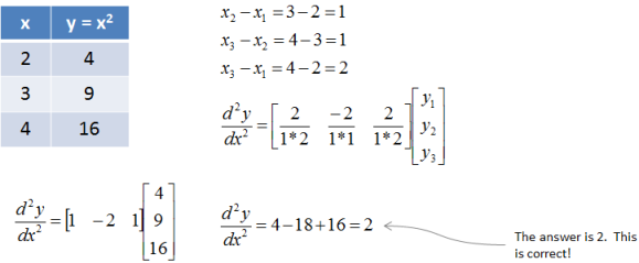Second Derivative Example 1