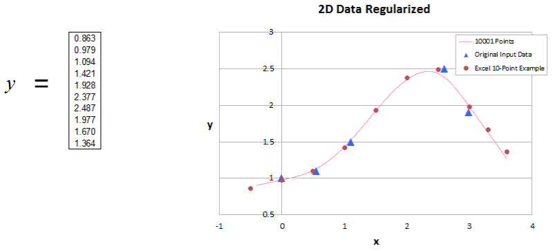 Solution for y and 2D Data Regularized