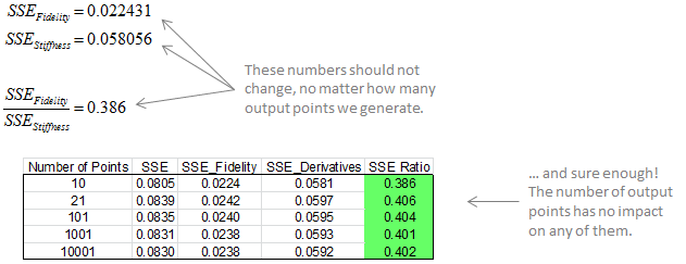 SSE Calculation Results