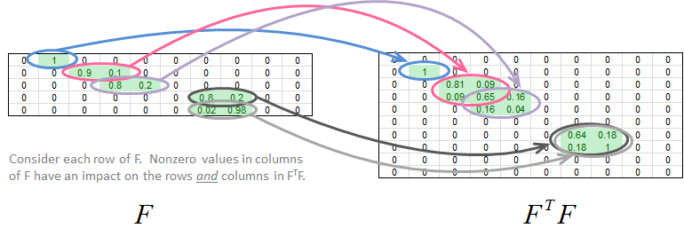Consider each row of F.  Nonzero values in columns of F have an impact on the rows and columns in FTF