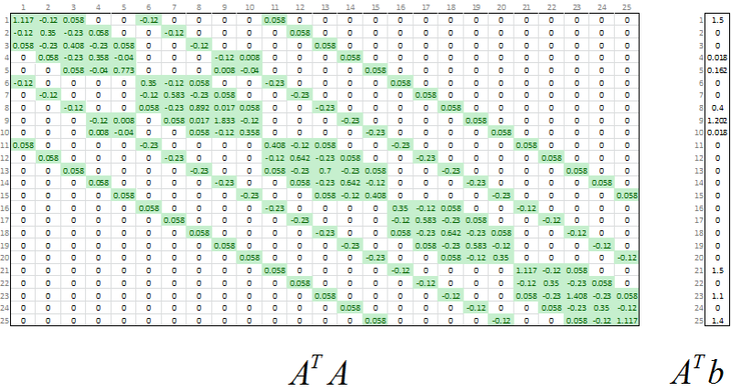 Normal Equations for the 3D System