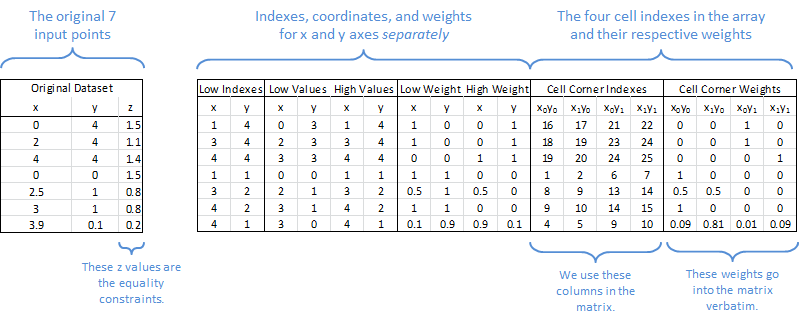 Layout of the interpolation logistics in the spreadsheet