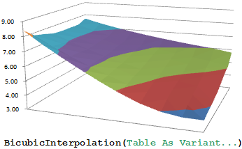 3D Plot of Tabular Data and Function Syntax