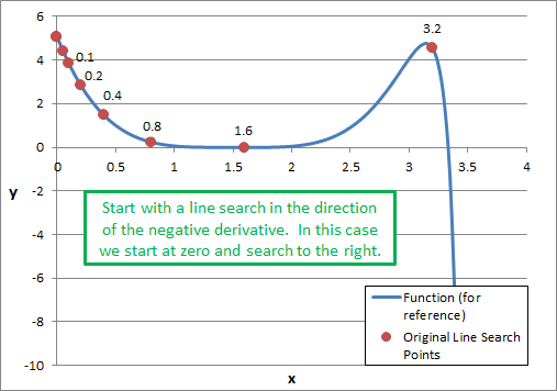Algorithm 01 - Initial Line Search