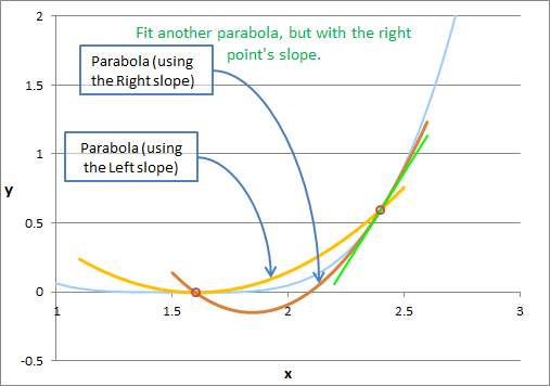 Algorithm 10 - Fit a Parabola to Right