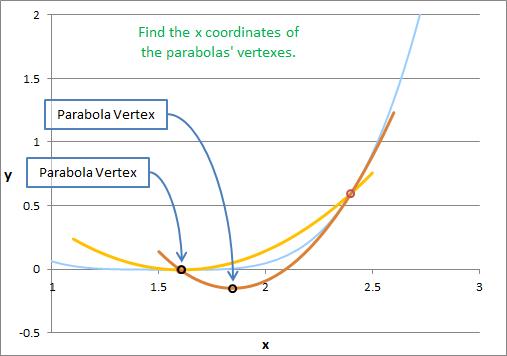 Algorithm 11 - Find Parabola Vertexes